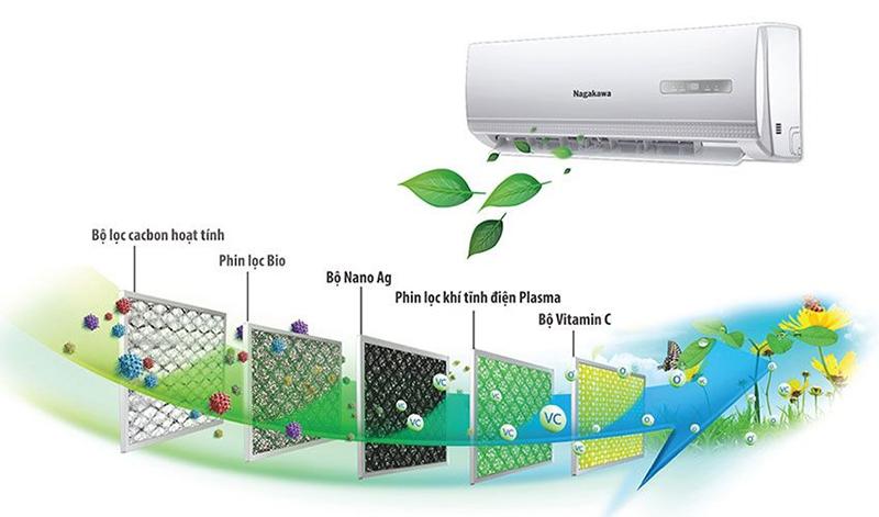 Điều hòa Nagakawa 1 chiều 9000 BTU NS-C09TL Màn hình hiển thị ẩn, hiển thị chính xác nhiệt độ và chức năng hoạt động.