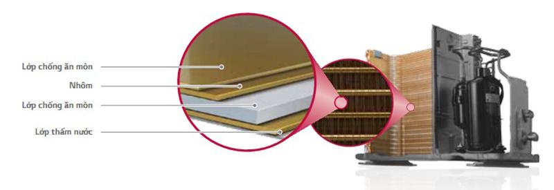 Điều hòa âm trần LG Inverter 1 chiều 18000 BTU ATNQ18GPLE6/ ATUQ18GPLE6 Dàn tản nhiệt được tối đa hóa chống ăn mòn