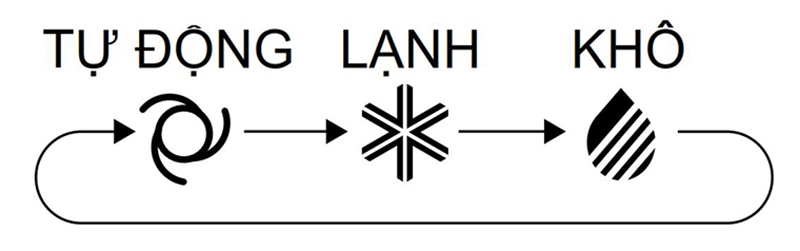 Điều hòa Daikin Inverter 1 chiều 21000 BTU FTC60NV1V Chế độ làm khô, khử ẩm
