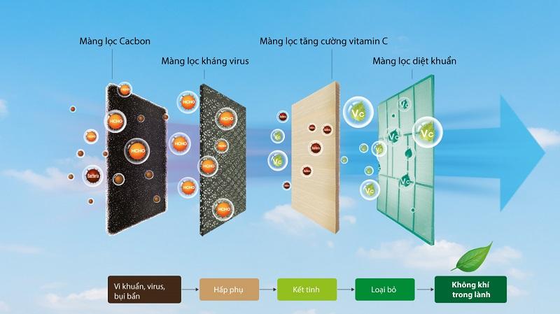 Hệ thống lưới lọc đa chiều lọc sạch khói bụi, vi khuẩn
